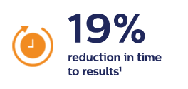19% reduction in time to results 1
