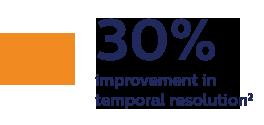 30%improvement in temporal resolution 2