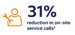 31% reduction in on-site service calls 3